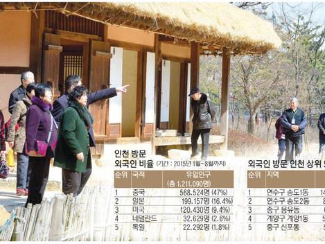 인천지역 외국인 방문객 빅데이터 조사 내용은?