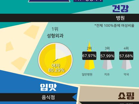 넥스엔정보기술 분석 시각화 : 전연령층/한국인들은 어디에 지갑을 열까?