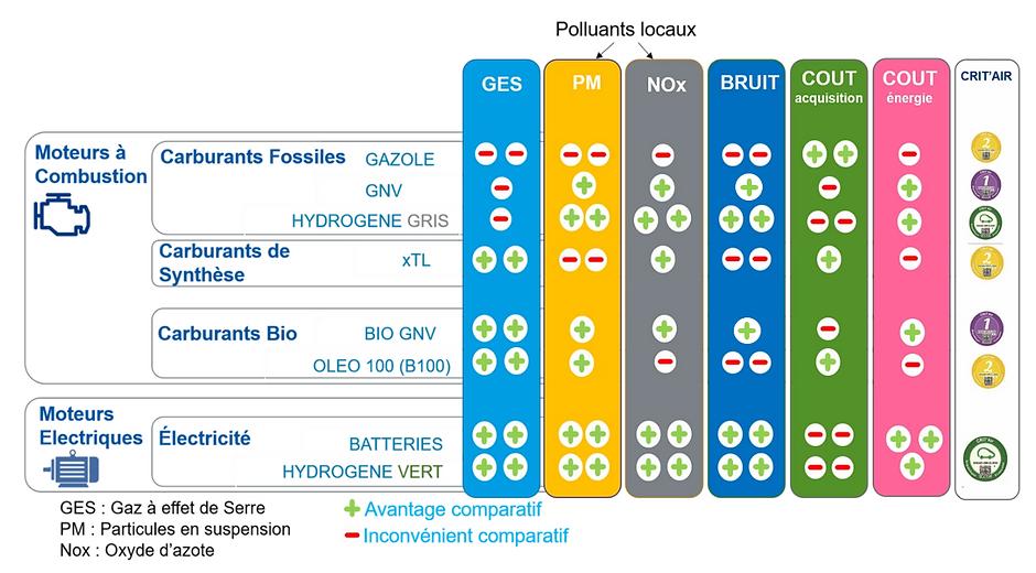 Typologie carburants.PNG