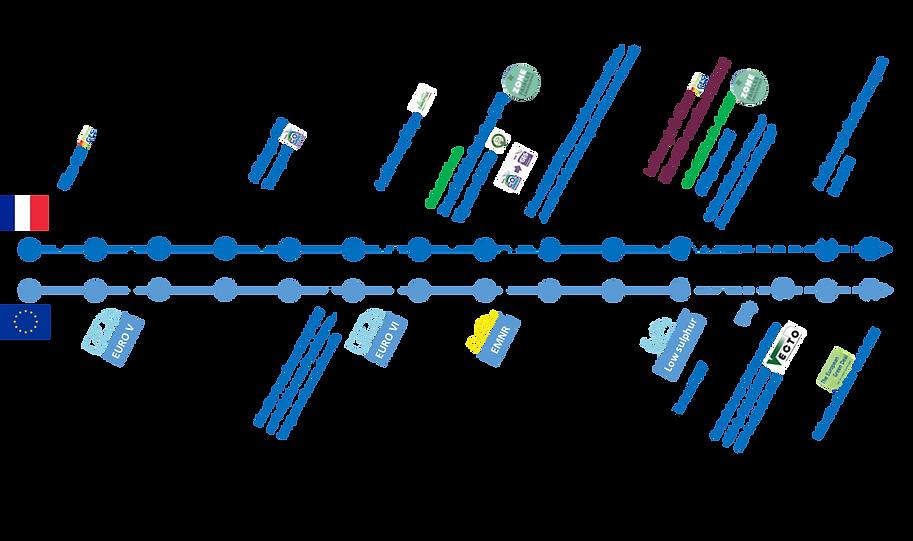Timeline_réglementation_V1.png