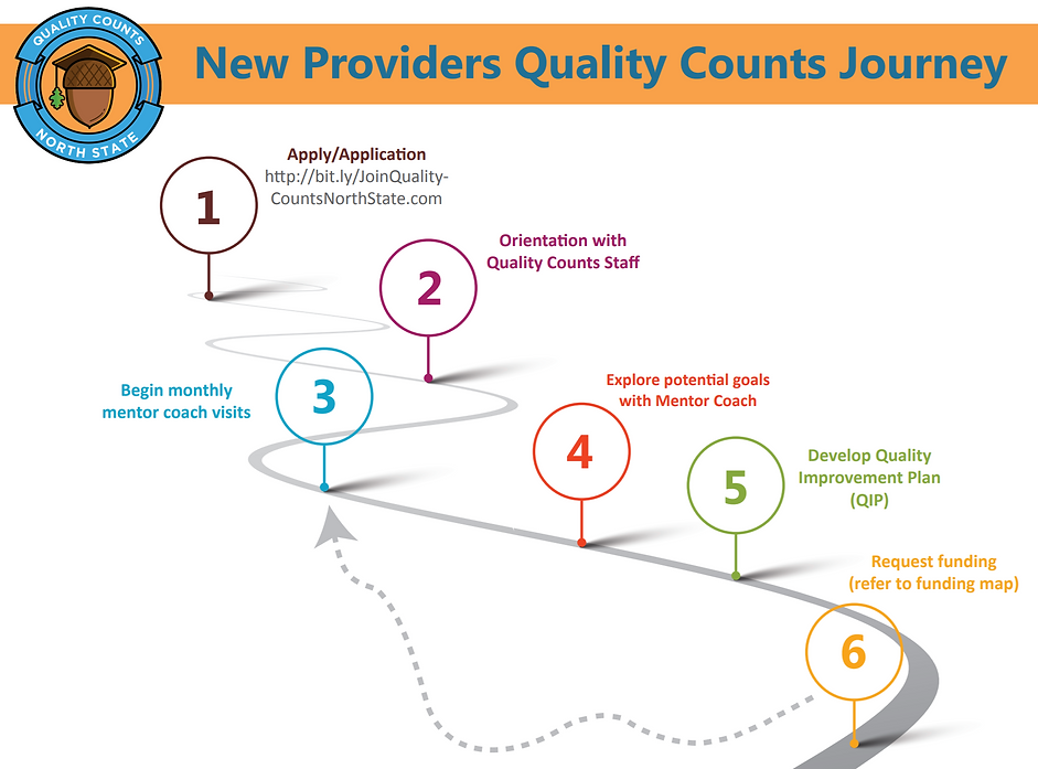 New Providers Journey 2.PNG