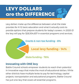 Levy Dollars are the Difference.jpg