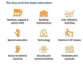 Levy enriches basic education.jpg