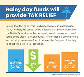 Levy rainy day funds provide tax relief.
