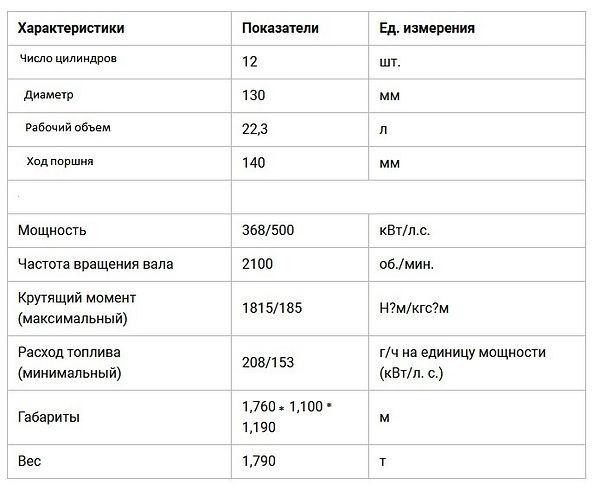 Двигатель ЯМЗ-240НМ2 характеристики