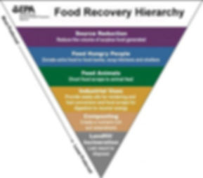 epa-food-recovery-hierarchy.jpg