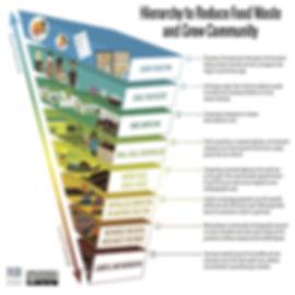 ILSR Food hierarchy.jpg