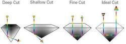 Light refraction de la lumière