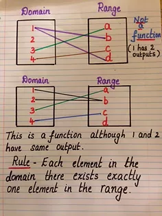 How to Determine if a Relationship is a  Function
