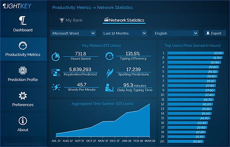 Unlock your team's key productivity metrics using Lightkey's intuitive dashboard. Follow its progress over time and realize your ROI.