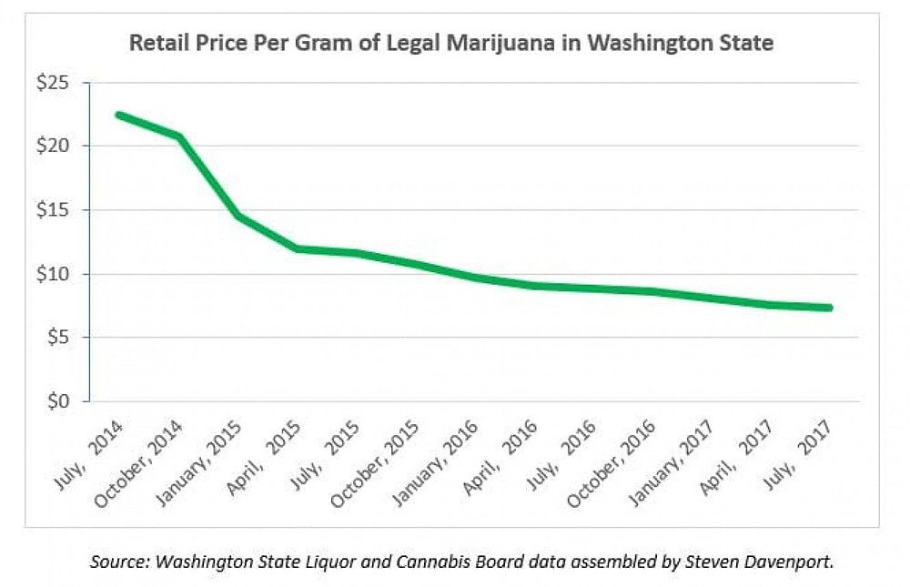 cannabis price falling www.cannanews.buzz