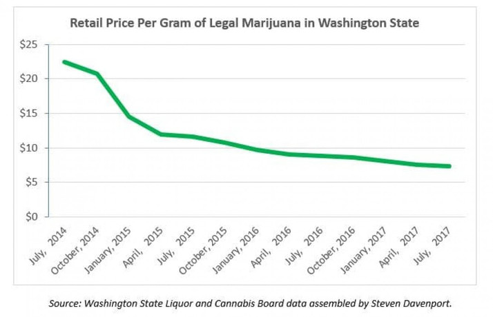 How legalization caused the price of marijuana to collapse