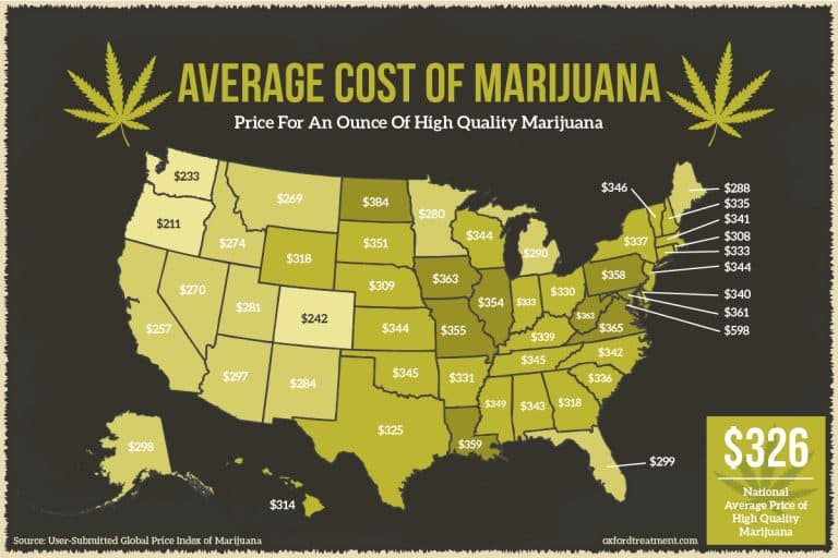 How Much Did You Pay for Your Cannabis?