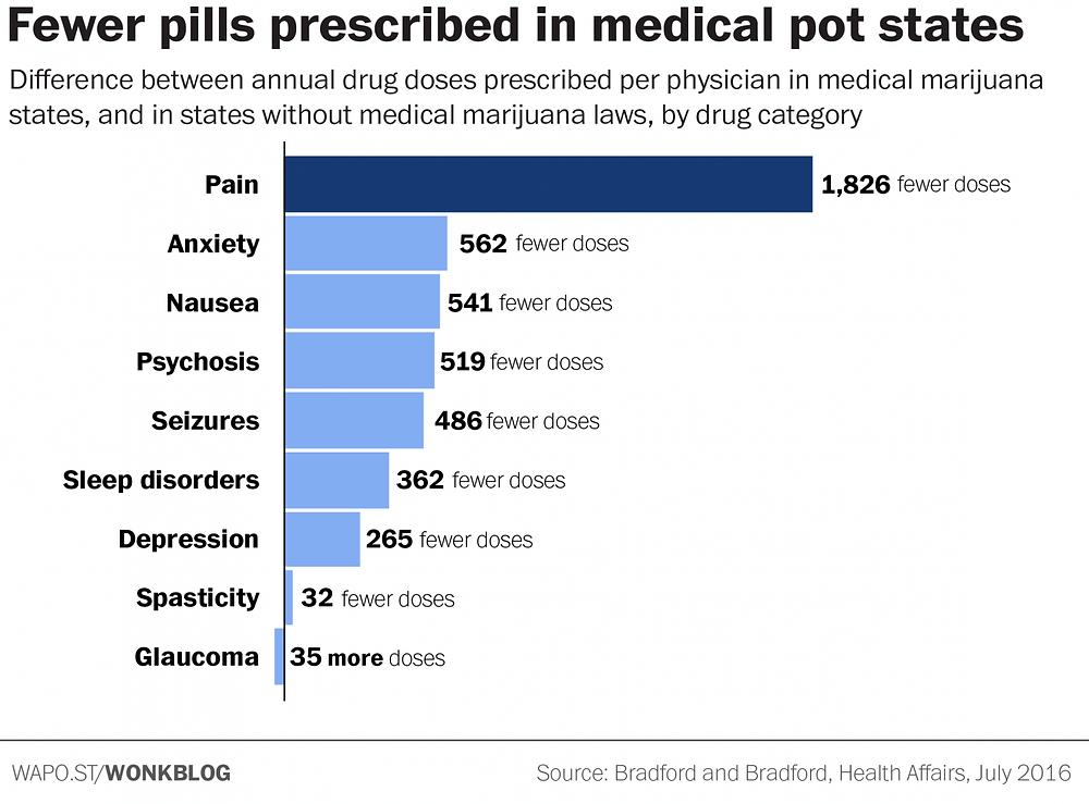 Pharma companies against cannabis