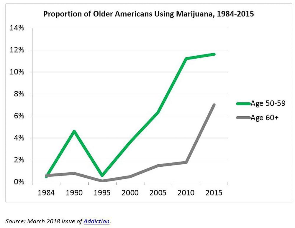 More Older Americans Smoking Marijuana. www.cannanews.buzz