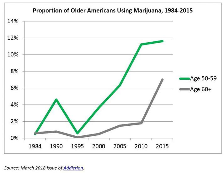 More Older Americans Smoking Marijuana