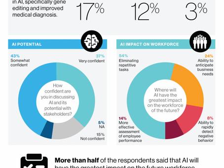 The Future of AI and Blockchain