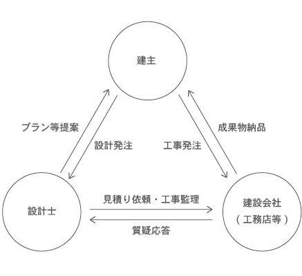 三者関係図.jpg