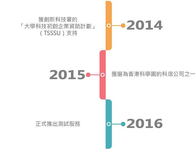 timeline-zht.jpg