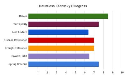 Dauntless Kentucky Bluegrass.png
