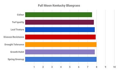 Full Moon Kentucky Bluegrass.png