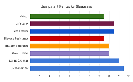 Jumpstart Kentucky Bluegrass.png
