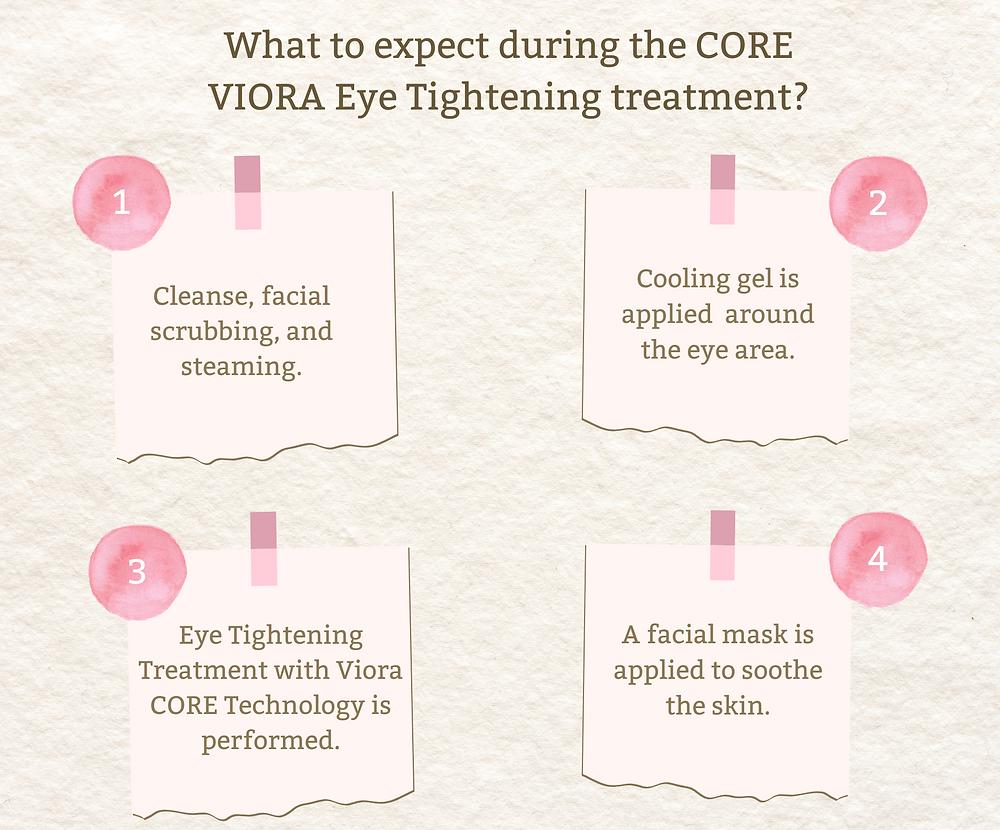 blog how viora eye tightening treatment works