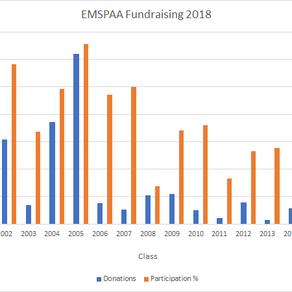 Fundraising Update