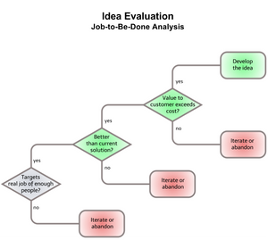 JTBD_Evaluation_Decision_Tree.png