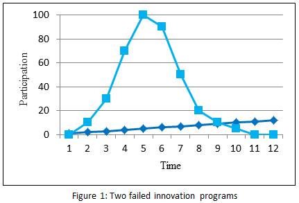 idea-campaign-statistics-without-managament.png