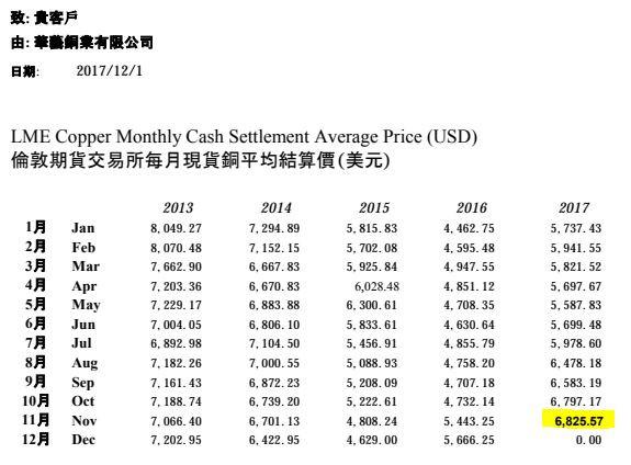 銅価格のお知らせ