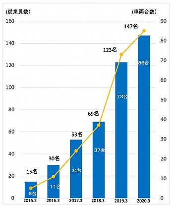 従業員数と車両台数の推移