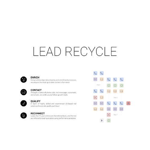 Lead Recycle