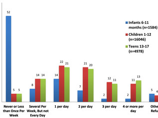 Assessing pediatric SSB consumption:  New screener in Electronic Health Record
