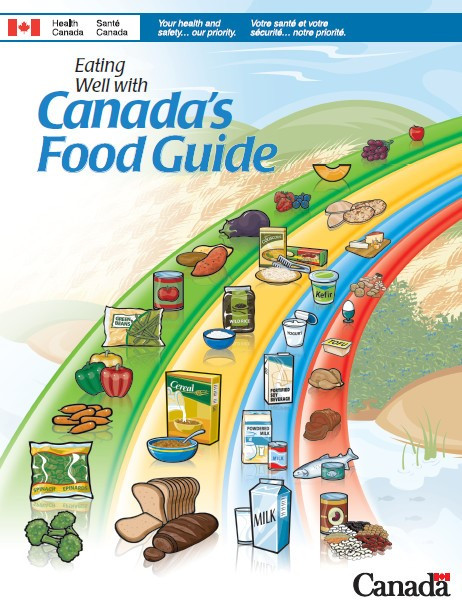 Canada's old Food Guide