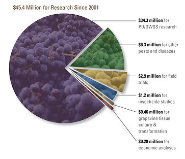Pie graph showing distribution of research funding