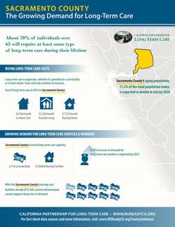 LTC County Fact Sheet