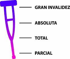 Una sentencia reconoce la incapacidad permanente en grado de gran invalidez a un enfermo con fibromi