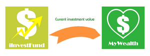 iInvestFund syncs current value with MyWealth