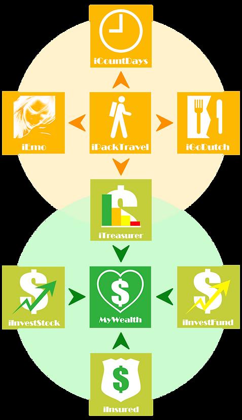 Relationship between Leisure & Wealth Apps