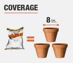 coverage three 8 inch pots rich content illustration