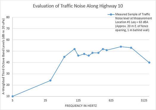 Sound Test Highway 10 BC