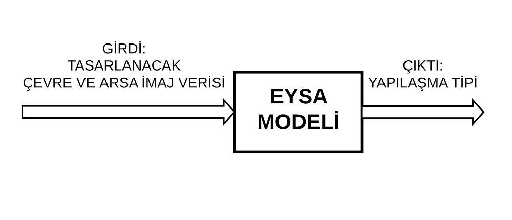 EĞİTİLMİŞ EYSA MODELİ TEST SÜRECİ