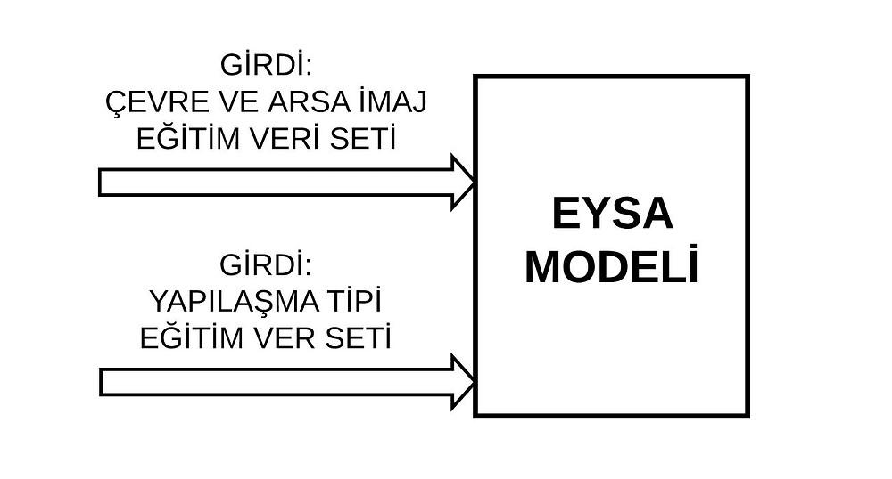 EYSA MODELİ EĞİTİM SÜRECİ