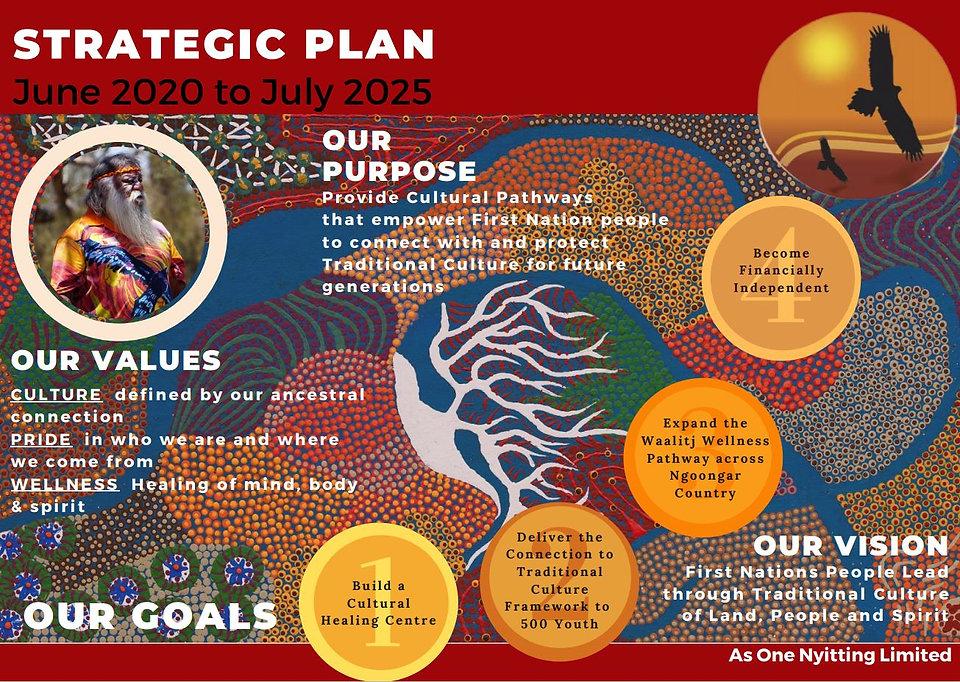 High Level Strategic Plan.JPG