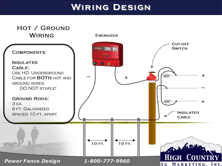 Wiring Hot Ground specs