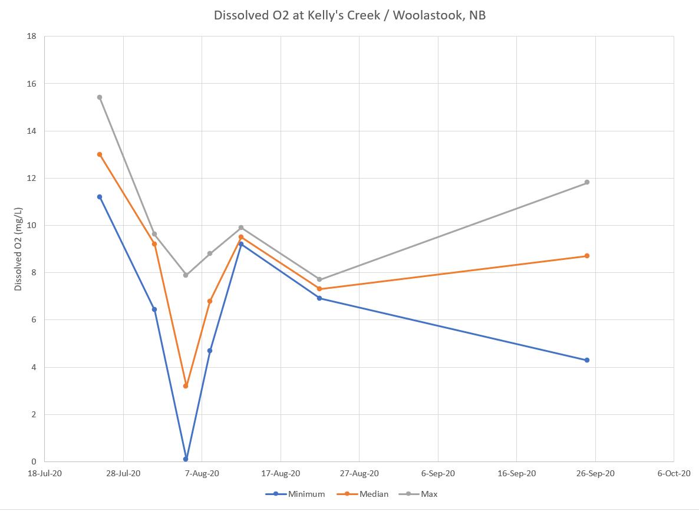 dissolved_o2_woolastook.PNG