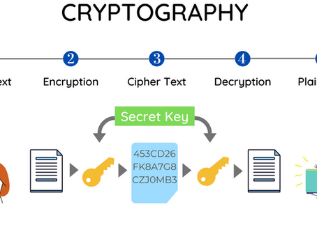 Cryptography: Secure Your Message Using Ceaser Cipher