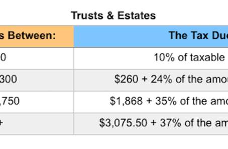 2019 Tax Rates: Estates, Trusts, & Gifts