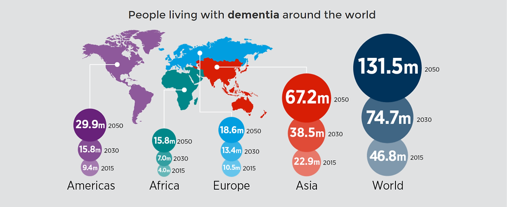 prevent dementia lifestyle